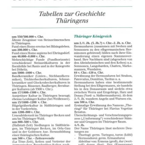 Tabellen zur Geschichte Thüringens